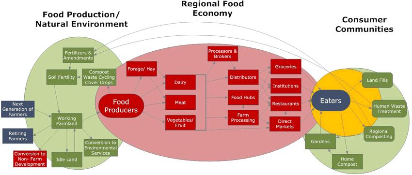 Regional Food System Program King Conservation District